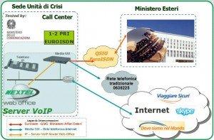 Progetto di realizzazione sistema di Call Center - Unità di crisi - Farnesina - Nextel Italia